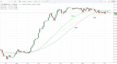 example of sma, ema, and wma on price chart