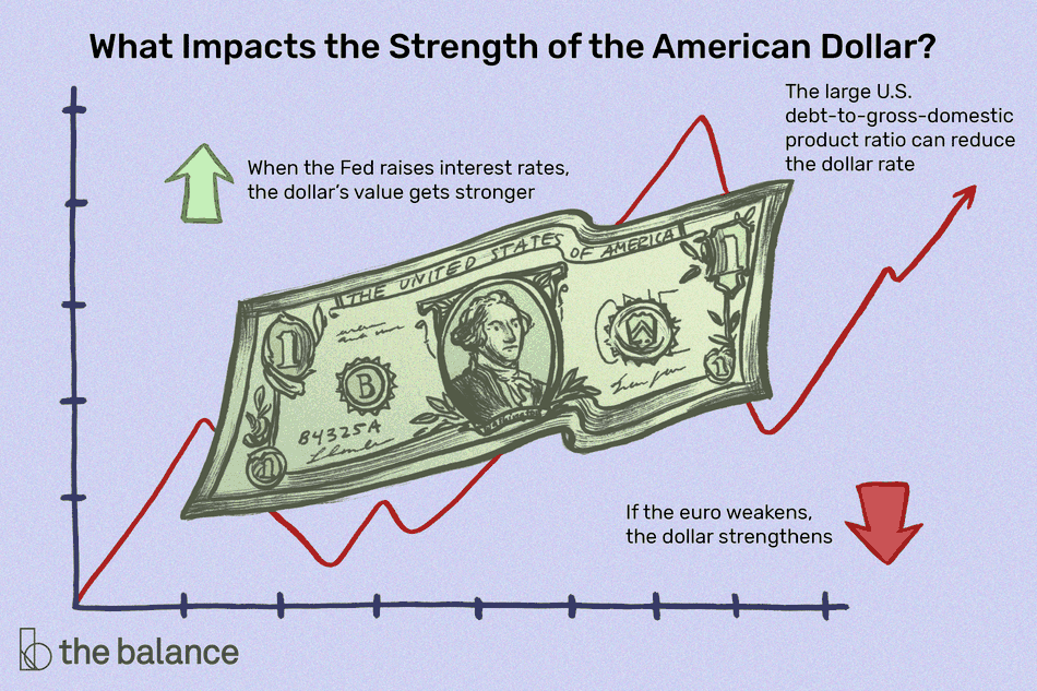 Image shows what impacts the strength of the American dollar: When the Fed raises interest rates, the dollar's value gets stronger. If the euro weakens, the dollar strengthens. The large U.S. debt-to-gross-domestic product ratio can reduce the dollar rate