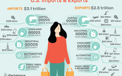 Exports: Definition, Examples, Effect on Economy