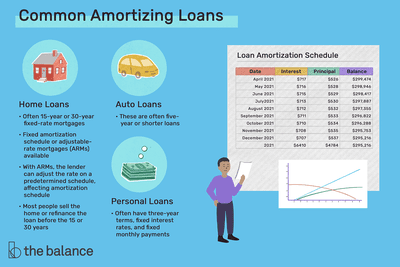 common amortizing loans: home loans, auto loans, and personal loans