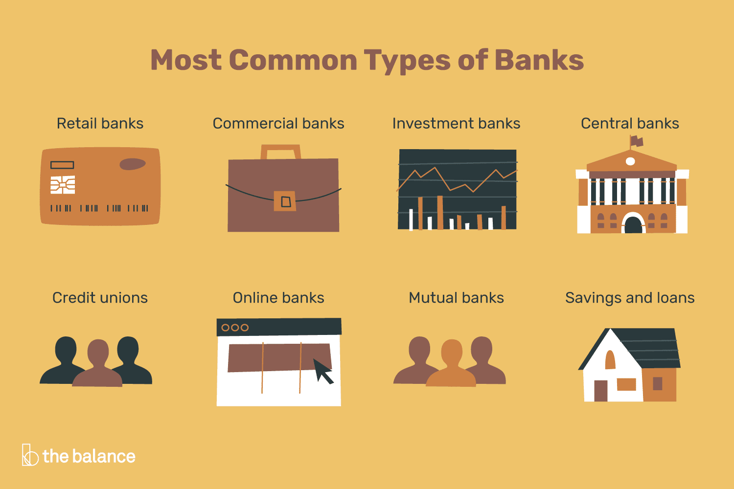 What Are The Different Types Of Banks