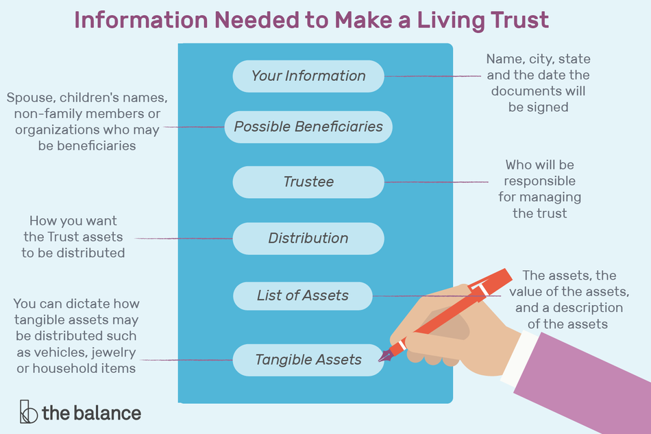 Information Needed to Make a Living Trust