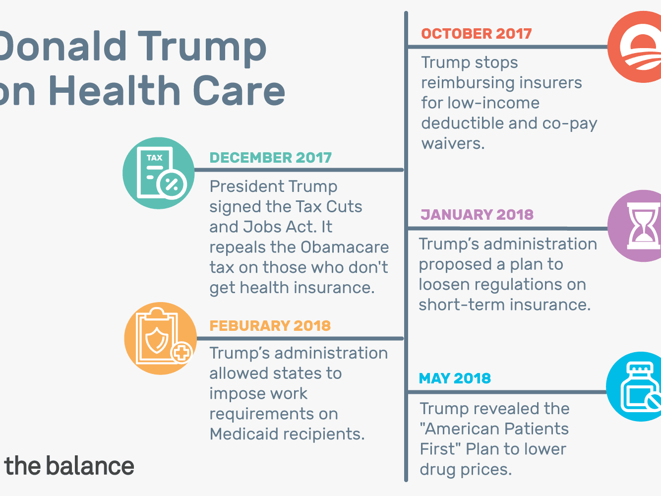 Donald Trump on Health Care: Consequences of His Plan