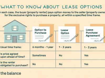 what to know about lease options. In each case, the buyer (property renter) pays option money to the seller (property owner) for the exclusive rights to purchase a property, all within a specified time frame. option to purchase, lease option, and lease purchase agreement,
