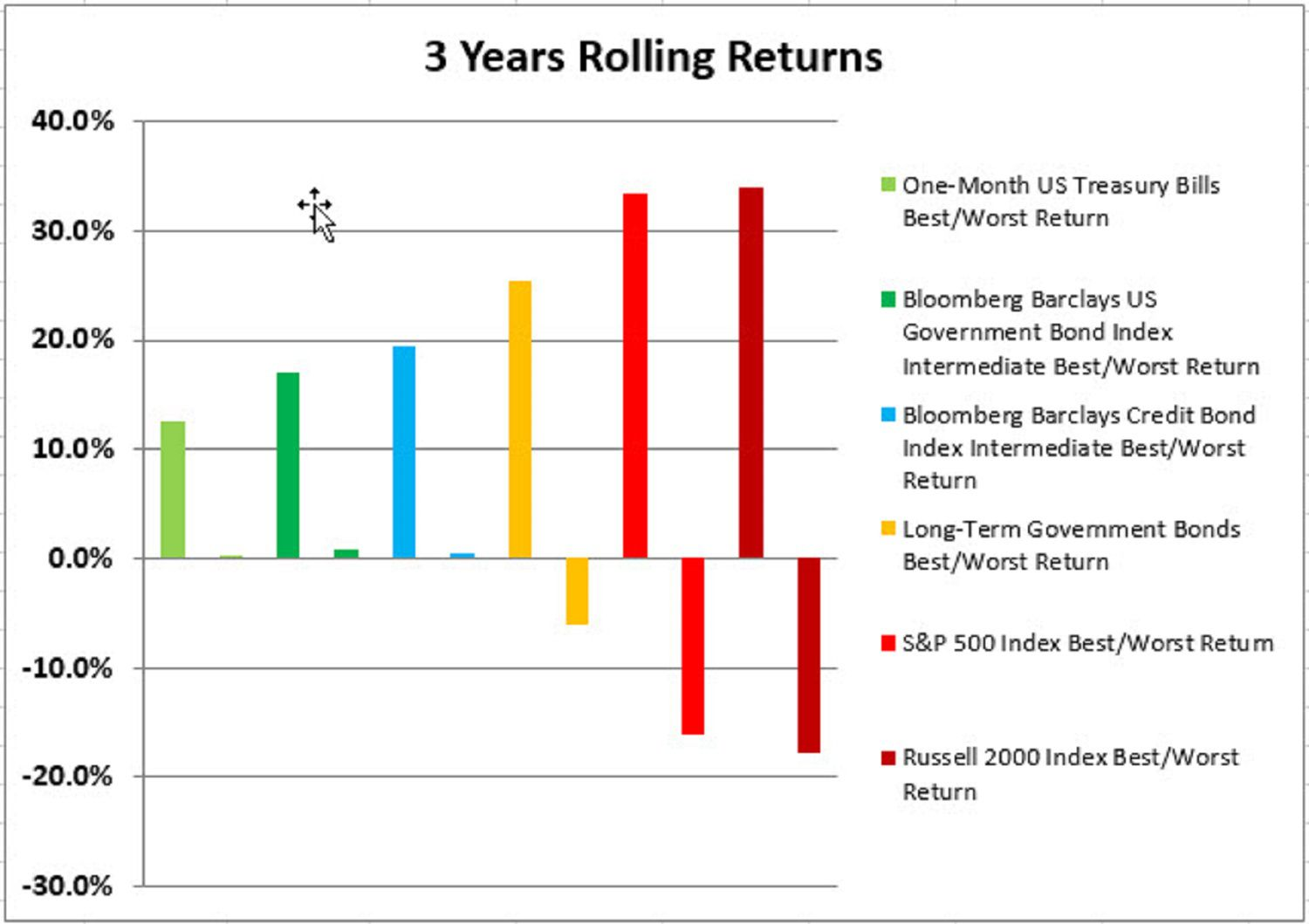 3 Years Rolling Returns