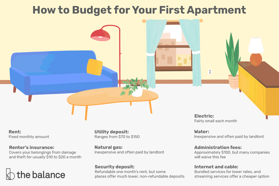 how to budget for your first apartment: rent, renter's insurance, utility deposit, natural gas, security deposit, electric, water, administration fees, internet and cable