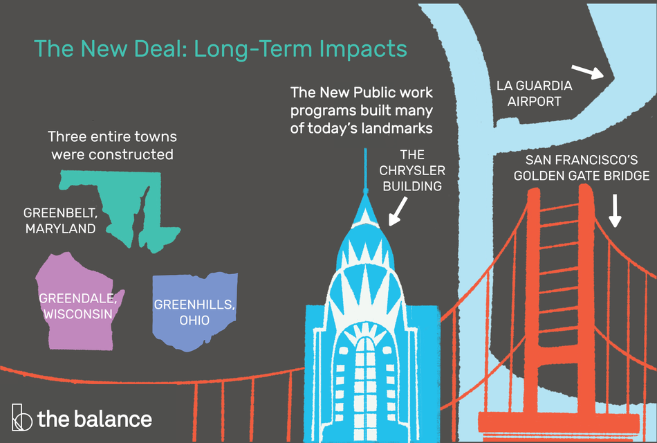 The New Deal: Long-Term Impacts