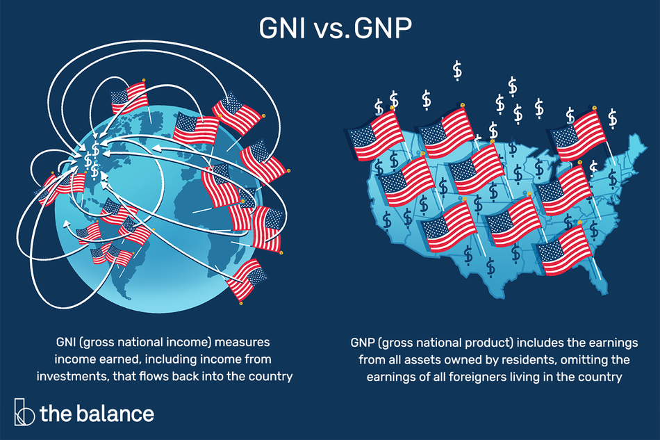 """Image shows a globe with American flags all over it, and a map of the U.S. with the flag all over it, as well as dollar signs. Text reads: """"GNI vs. GNP: GNI (gross national income) measures income earned, including income from investments, that flows back into the country; GNP (gross national product) includes the earnings from all assets owned by residents omitting the earnings of all foreigners living in the country"""""""