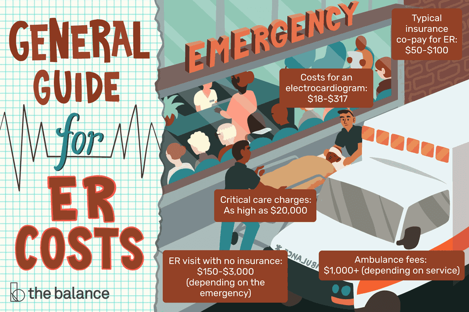 This illustration shows the general guide for ER costs, including typical insurance co-pay of $50 to $100, costs for an electrocardiogram for $18 to $317, critical care charges as high as $20,000, ER visit with no insurance for $150 to $3,000 depending on the emergency, and ambulance fees of $1,000 or more depending on service.