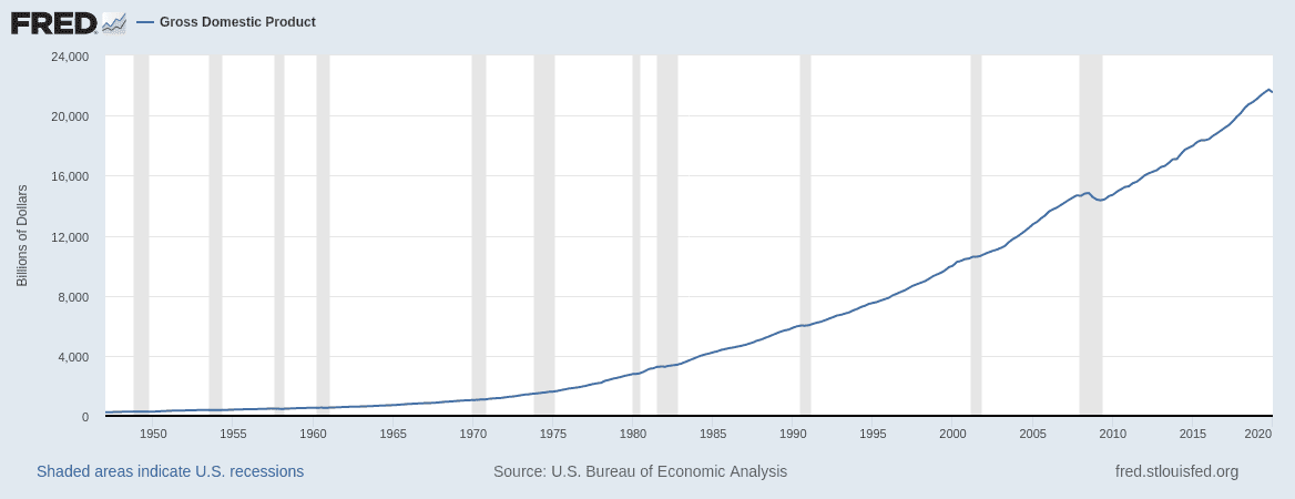 FRED GDP Historical Graph
