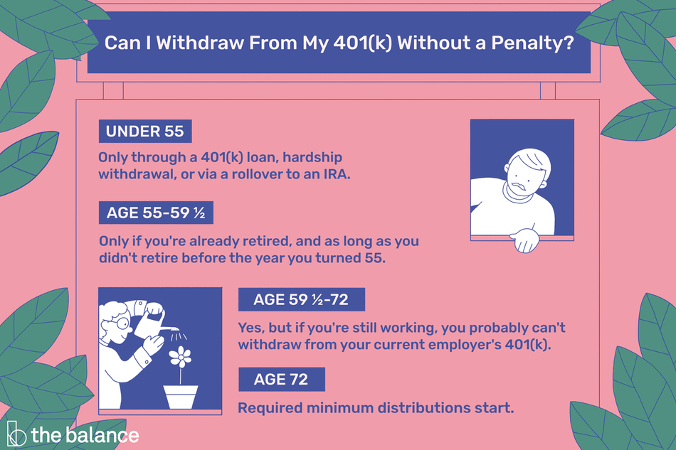 Can I withdraw from my 401(k) without a penalty? You can under age 55 only with a loan or hardship withdrawal, or by rolling it over into an IRA. You can between age 55 and 59 and a half only if you are retired and as long as you didn't retire before the year you turned 55. You can between age 59 and a half and age 72, but if you're still working you probably can't withdraw from your current employer's 401(k). And after age 72 you are required to take the minimum distributions.