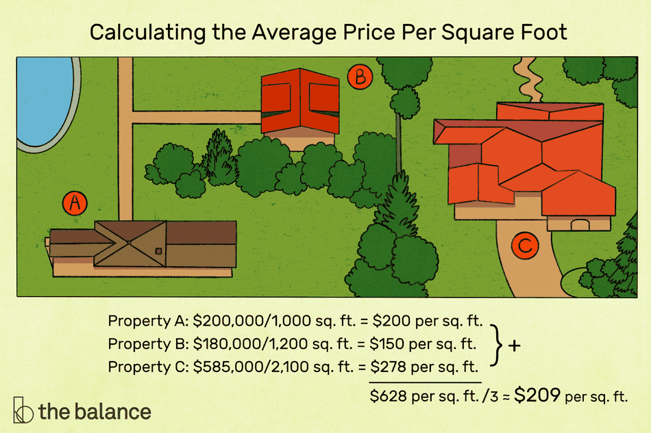 """Image shows a bird-eye-view of a few homes on a property. Text reads: """"Calculating the average price per square foot. Property A: $200,000/1,000 sq. ft. = $200 per sq. ft. Property B: $180,000/1,200 sq. ft. = $150 per sq. ft. Property C: $585,000/2,100 sq. ft. = $278 per sq. ft. // $628 per sq. ft. / 3 = $209 per sq. ft. """""""