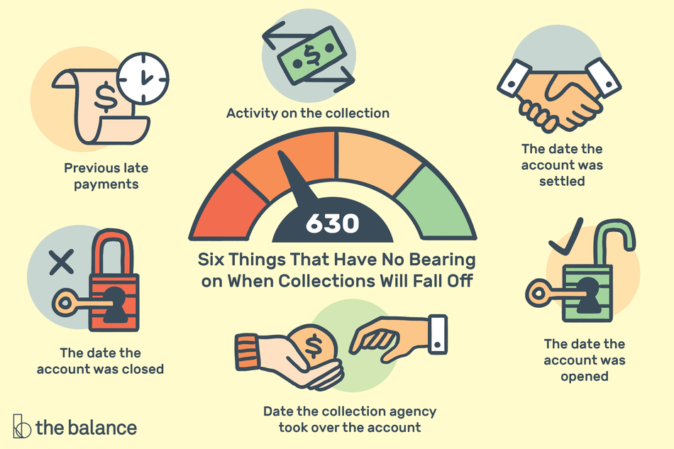 Illustration with a credit score meter showing various factors that don't affect when debt collections fall of your credit report