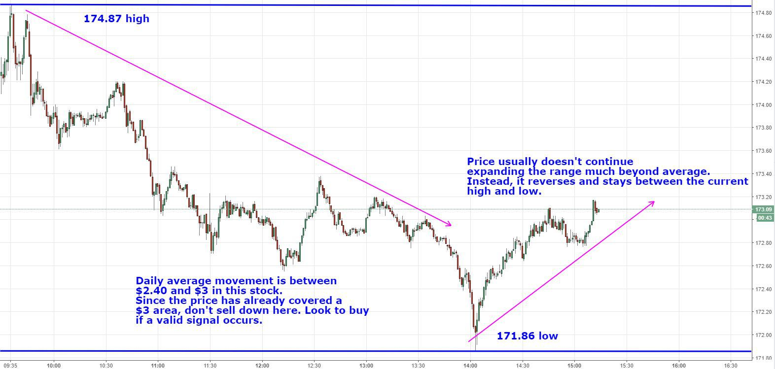 How Average True Range (ATR) Can Improve Your Trading