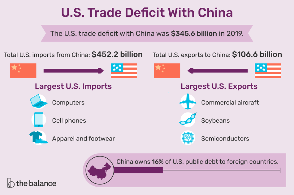 U.S. trade deficit with China for 2019 was $345.6 billion with total U.S. imports from China at $452.2 billion and total U.S. exports to China at $106.6 billion.