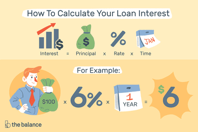 Calculate Loan Interest With Calculators Or Templates