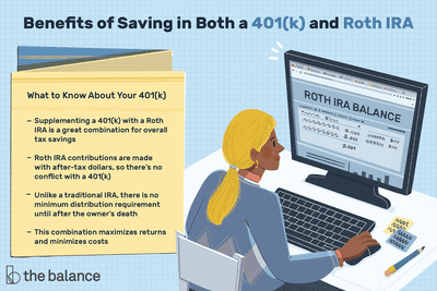 Image shows the benefits of saving in both a 401(k) and Roth IRA, including Supplementing a 401(k) with a Roth IRA is a great combination for overall tax savings. Roth IRA contributions are made with after-tax dollars, so there's no conflict with a 401(k). Unlike a traditional IRA, there is no minimum distribution requirement until after the owner's death. This combination maximizes returns and minimizes costs.