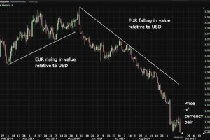 EUR/USD Daily chart, showing constant motion of the forex market.