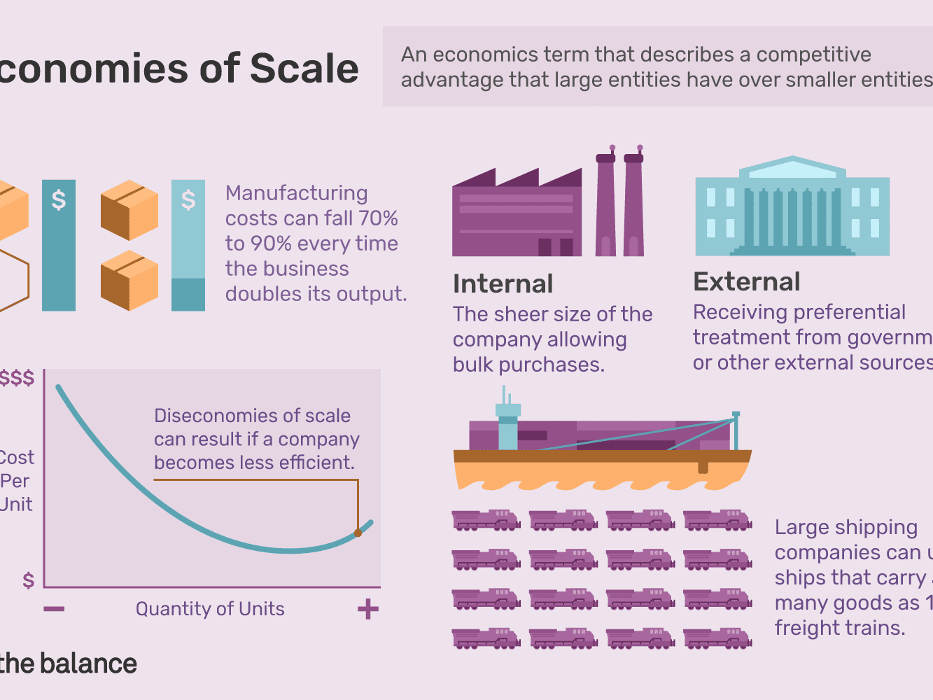 Economies of Scale: Definition, Types, Internal, External