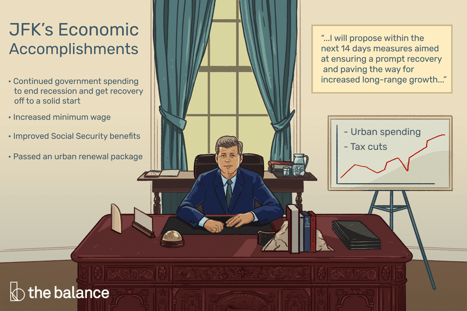 """JFK's Economic Accomplishments. JFK at his desk in the Oval Office; an easel chart with a line graph stands in the background. Phrases like """"urban spending"""" and """"tax cuts"""" are written around the line graph. Show this excerpt from his first State of the Union address somewhere: """"I will propose within the next 14 days measures aimed at ensuring a prompt recovery and paving the way for increased long-range growth."""" Continued government spending to end recession and get recovery off to a solid start Increased minimum wage Improved Social Security benefits Passed an urban renewal package"""