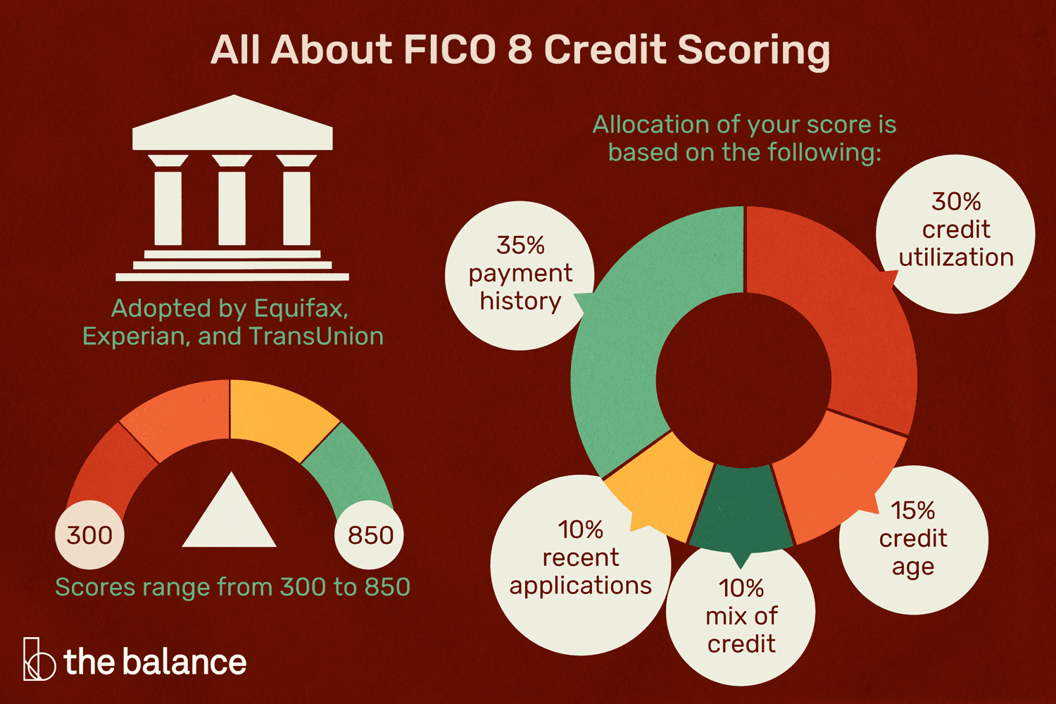 FICO 7 Credit Score: What Is It?