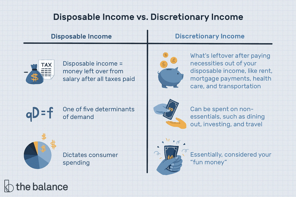 """Image shows a table explaining the difference between disposable income and discretionary income. Text reads: """"Disposable income vs. discretionary income. Disposable Income: disposable income = money left over from salary after all taxes paid; one of five determinants of demand; dictates consumer spending. Discretionary income: what's leftover after paying necessities out of your disposable income, like rent, mortgage payments, healthcare, and transporation; can be spent on non-essentials, such as dining out, investing, and travel; essentially, considered your 'fun money'"""""""
