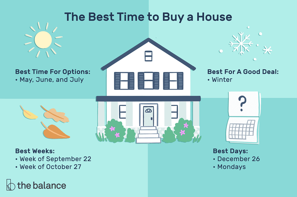 Image shows when the best time to buy a house is including Best Time For Options: May, June, and July Best For A Good Deal: Winter Best Day: December 26th Mondays Best Weeks: Week beginning September 22nd Week of October 27th