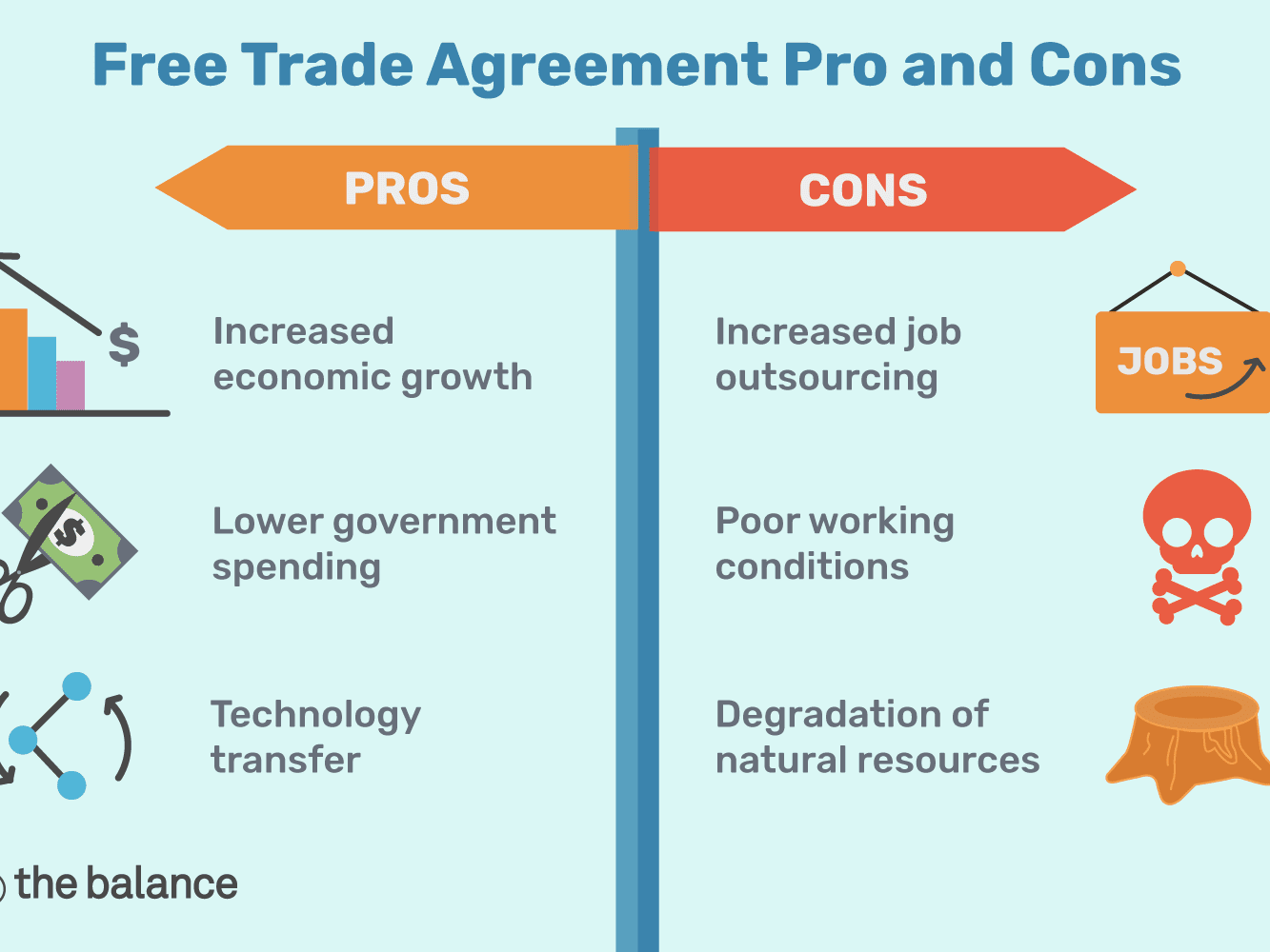 free trade advantages and disadvantages pdf