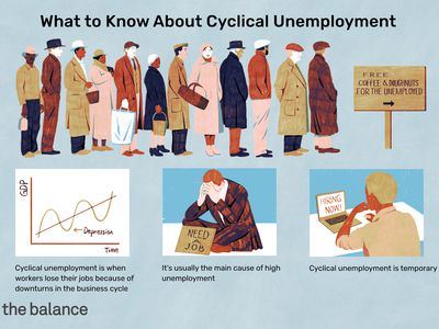 An illustration of a line of unemployed workers waiting for free food and coffee. Below are three images: a graph of visualizing cyclical unemployment, a man sitting on the ground in a suit with a sign in front of him that says