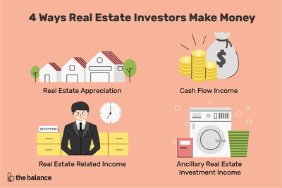 An illustration shows the four ways investors make money from real estate.