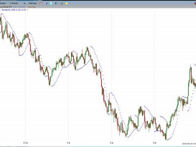 parabolic sar indicator applied to day trading chart