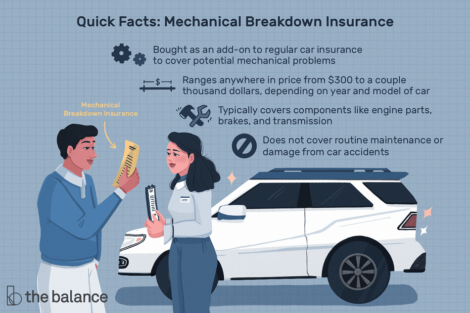 "Image shows two people going over the costs associated with mechanical breakdown insurance. Text reads: ""Quick facts: mechanical breakdown insurance. Bought as an add-on to regular car insurance to cover potential mechanical problems. Ranges anywhere in price from $300 to a couple thousand dollars, depending on year and model of car. Typically covers components like engine parts, brakes, and transmission. Does not cover routine maintenance or damage from car accidents."""