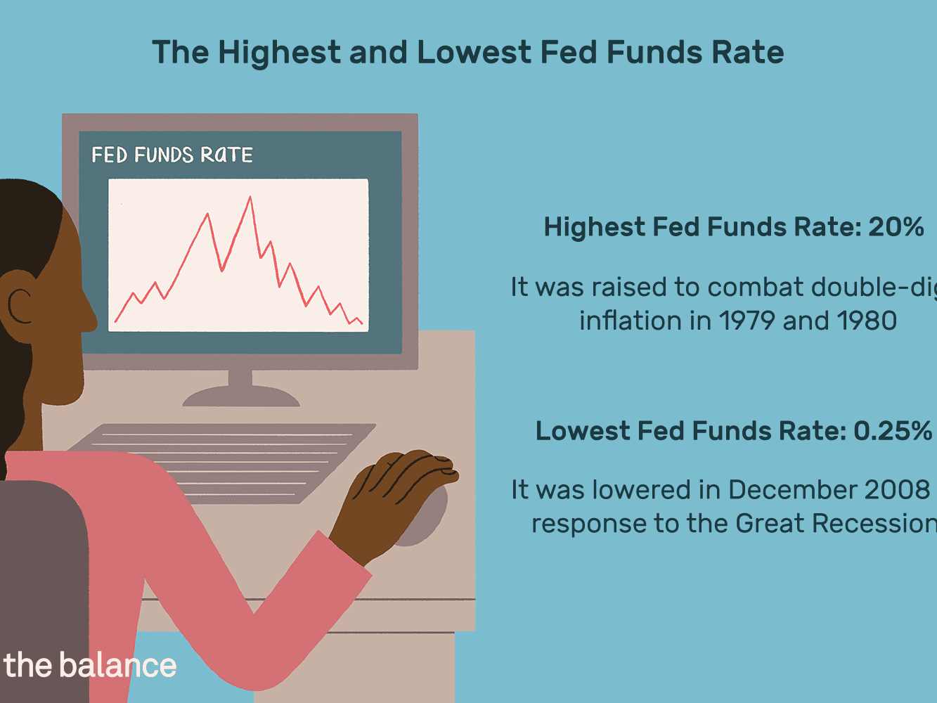 Fed Funds Rate History: Chart With Major Events