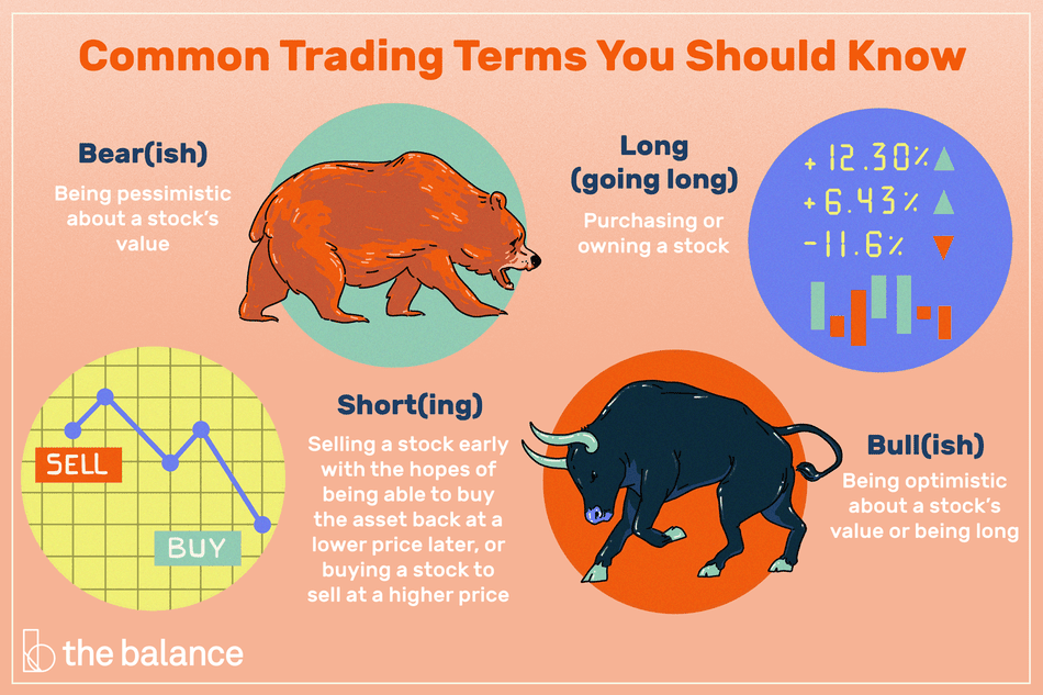 common trading terms you should know: bear(ish), short(ing), long (going long), bull(ish)