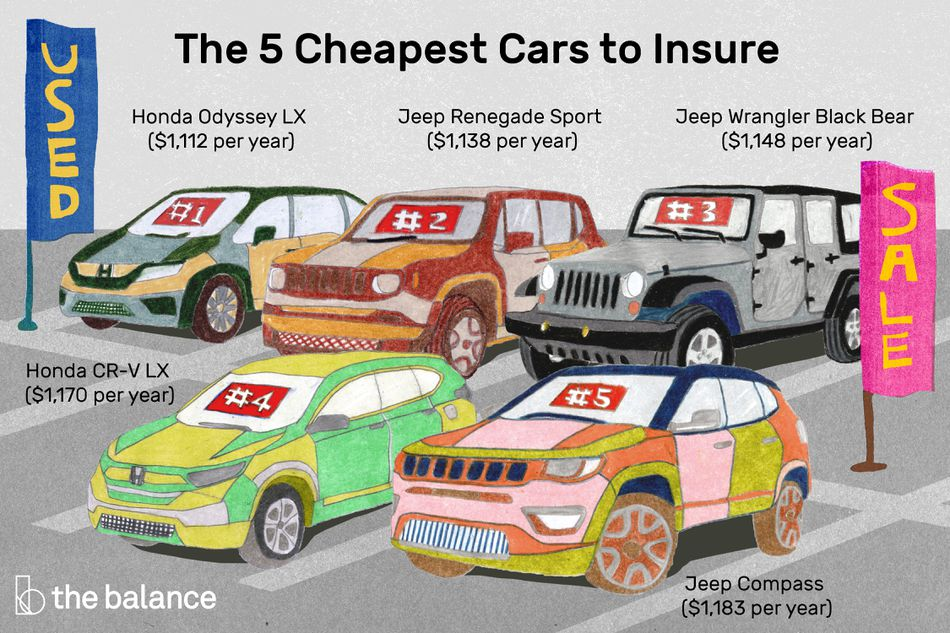 Image shows five cars in a parking lot and how much it costs to insure them per year: a honda odyssey LX ($1,112), jeep renegade sport ($1,138), jeep wrangler black bear ($1,148), honda cr-v lx ($1,170), and jeep compass ($1,183).