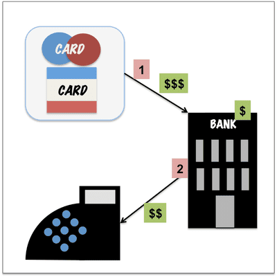 Introduction to Credit Card Transactions