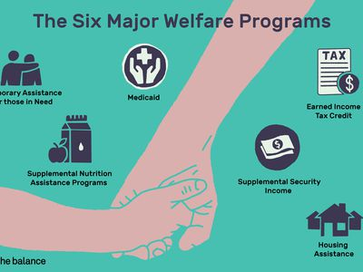 Six major welfare programs: temporary assistance for those in need, supplemental nutrition assistance programs, medicaid, earned income tax credit, supplemental security income, housing assistance.