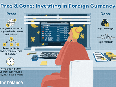 Image shows pros and cons of investing in foreign currency. A large market with many available buyers and sellers. Opportunity to diversify away from U.S. dollar. More trading time: Operates 24 hours a day, five days a week Cons: High leverage and High volatility
