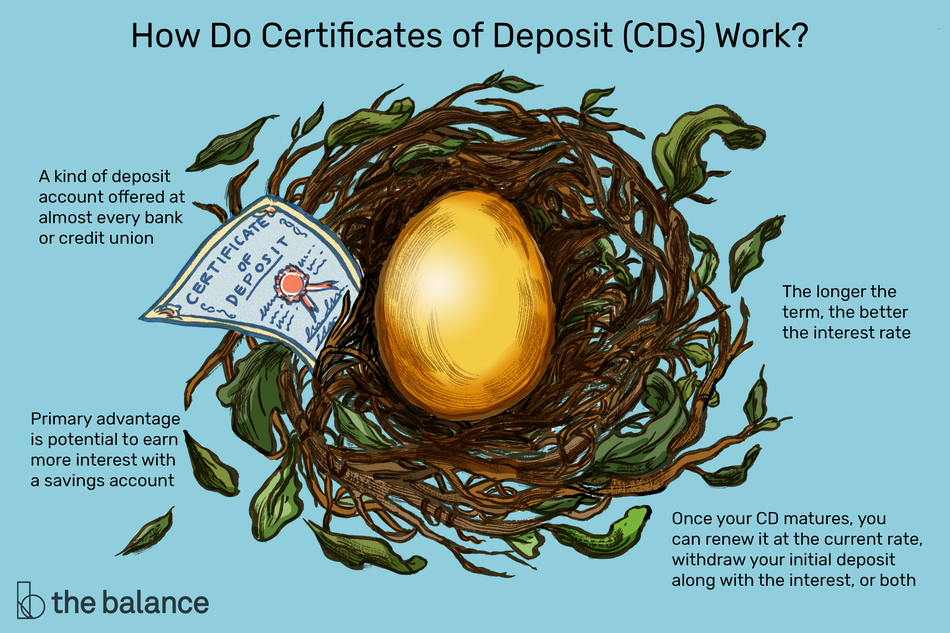 "Image shows a nest with a golden egg in it, and a certificate of deposit beside it. Text reads: ""How do CDs work? A kind of deposit account offered at almost every bank or credit union. Primary advantage is potential to earn more interest with a savings account. The longer the term, the better the interest rate. Once your CD matures, you can renew it at the current rate, withdraw your initial deposit along with the interest, or both"""