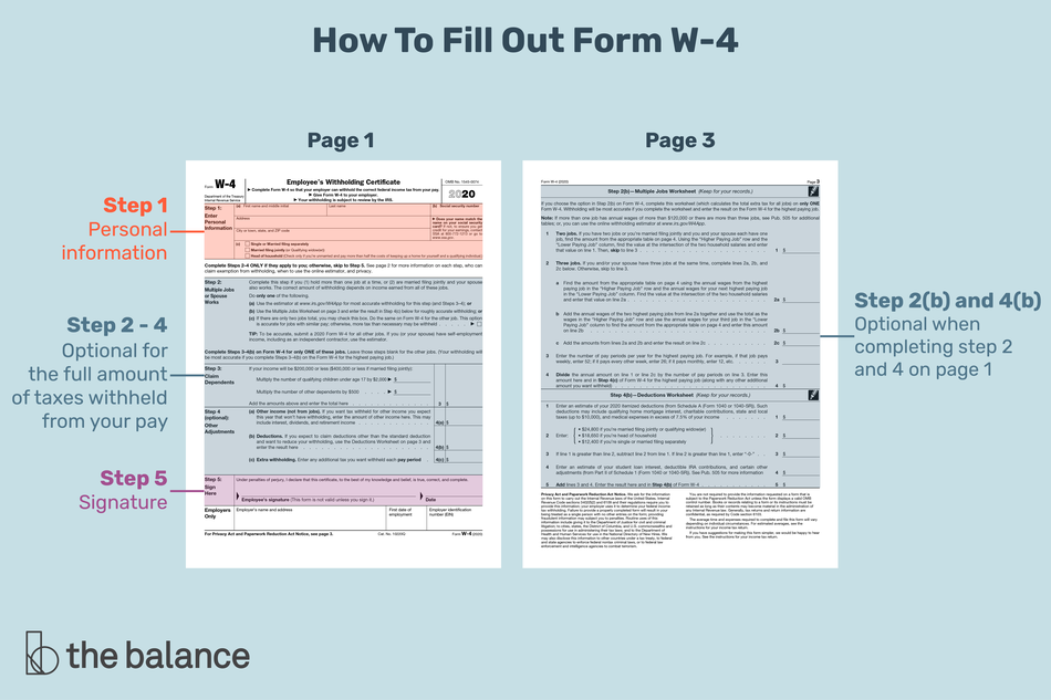 This illustration shows how to fill out form W-4 including step 1 for personal information, steps 2-4 with optional information for the full amount of taxes withheld from your pay, step 5 for your signature, and steps 2(b) and 4(b) on page 3 with optional information that helps in completing steps 2 and 4 on page 1.