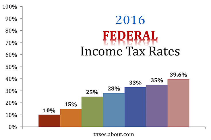 An Explanation Of 2016 Federal Income Tax Rates