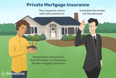 Private Mortgage Insurance Pmi What Is It