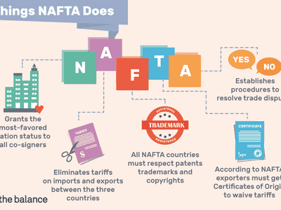 things NAFTA does: grants the most-favored nation status to all co-signers, eliminates tariffs on imports and exports between the three countries, all NAFTA countries must respect patents trademarks and copyrights, established procedures to resolve trade disputes, and according to NAFTA expoerters must get certificates of origin to waive tariffs