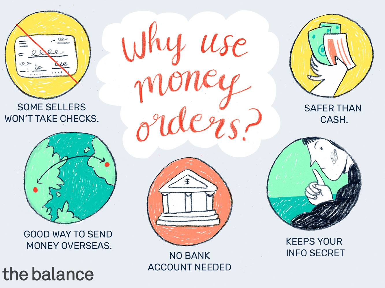 Money Order Basics