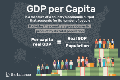 GDP Per Capita: Definition, Formula, Highest, Lowest,