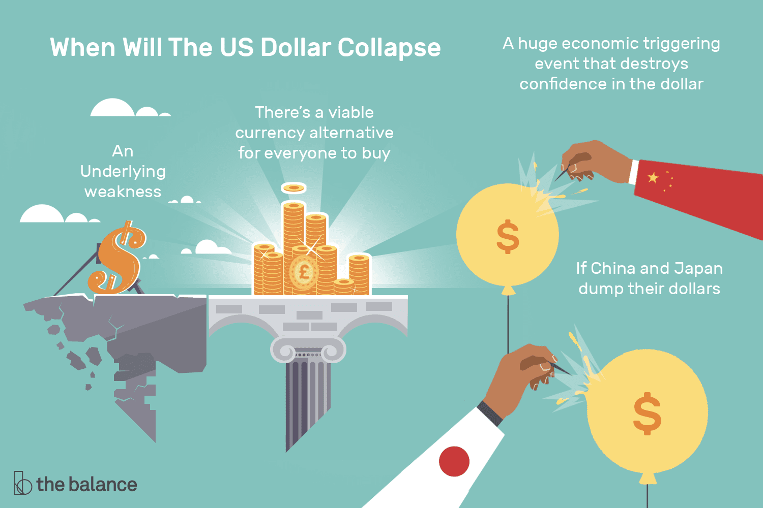When Will the U S  Dollar Collapse?