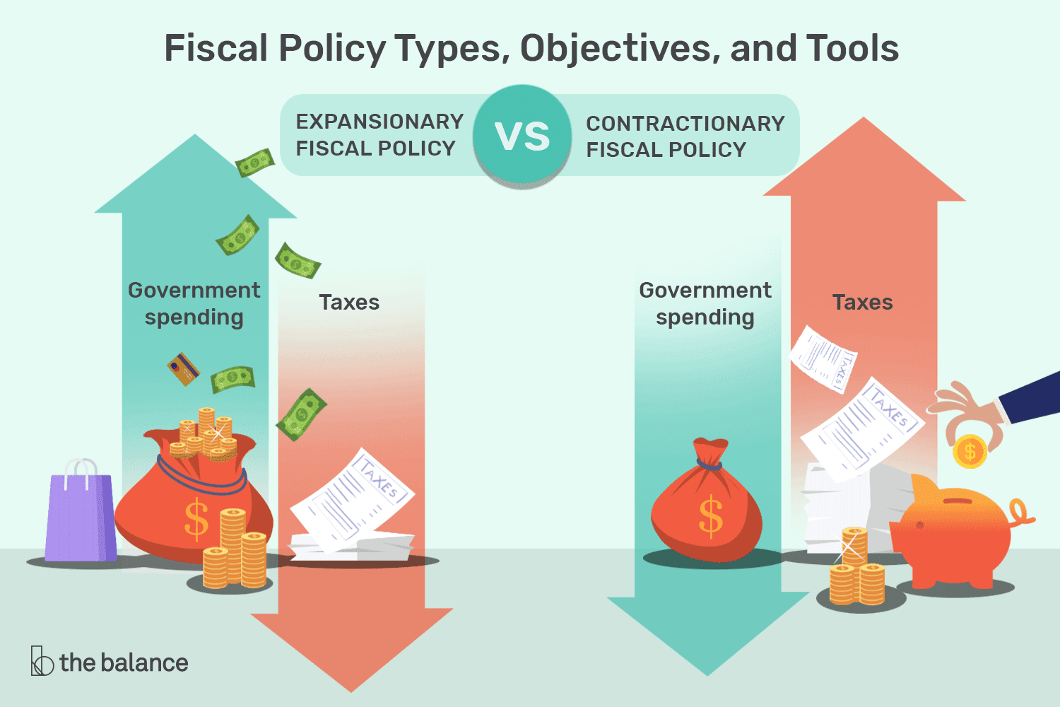 Fiscal Policy: Definition, Types, Objectives,Tools