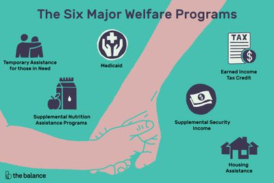 Welfare Programs: Definition, List, Myths vs Facts
