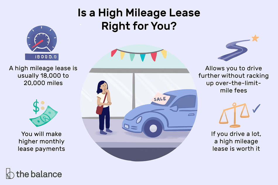 "Image shows a woman looking at a car and contemplating signing a lease. Text reads: ""Is a high mileage lease right for you? A high mileage lease is usually 18,000-20,000 miles. You will make higher monthly lease payments. Allows you to drive further without racking up over-the-limit mile fees. If you drive a lot, a high mileage lease is worth it."""