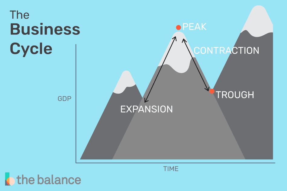 The Business Cycle's peaks and troughs illustrated with mountains and valleys.